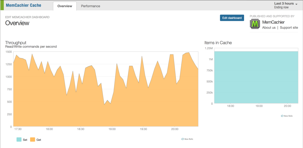 New Relic + MemCachier Overview Dashboard