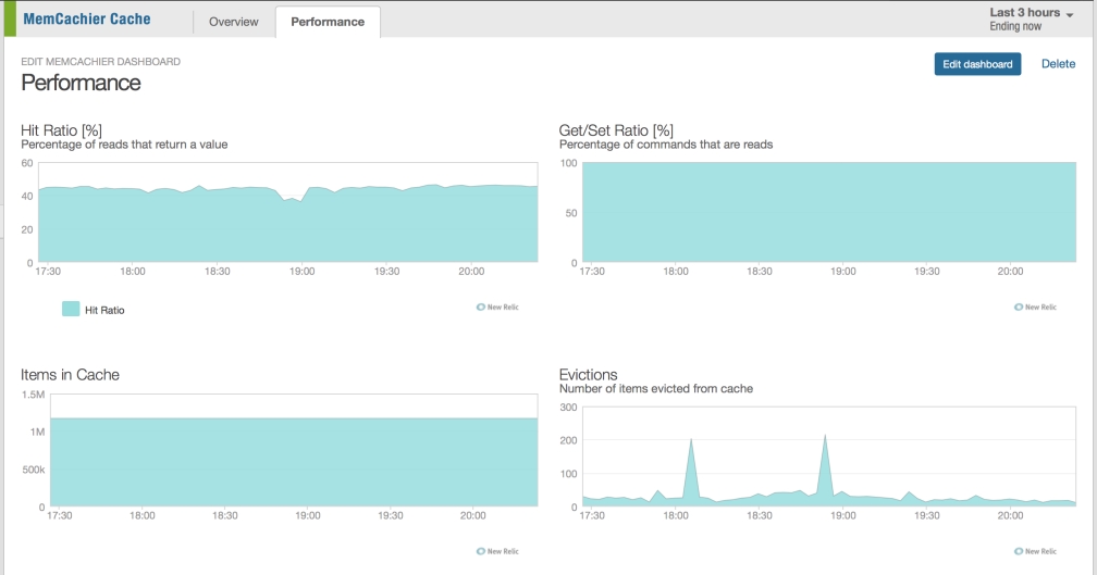 Dashboard Performance Page