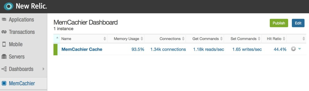 New Relic + MemCachier Dashboard